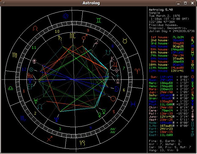 Astrolog - astrology program - LinuxLinks